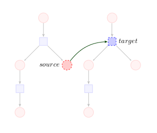 Petri net representing a sequence